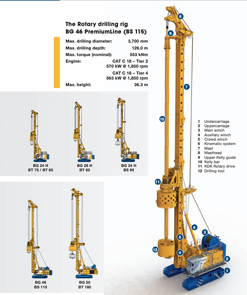 Bauer Equipment BG46 rotary drilling rig